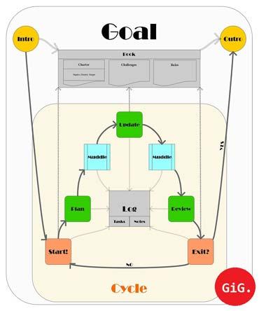 Ein Modell zur Erreichung von Zielen: Agiles Management - GiG. Agiles Management (von Benjamin Erhardt)