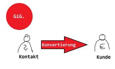 Web-Anwendung, um strukturiert Kontakte zu Kunden zu machen - GiG. Customer Convertion (von Benjamin Erhardt)