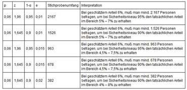 Beitrag von Benjamin Erhardt auf zeit-und-wahrheit.de - Stichprobenumfang (von Benjamin Erhardt)